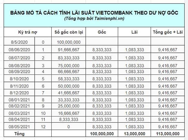 Tính lãi vay của ngân hàng Vietcombank với dư nợ ban đầu