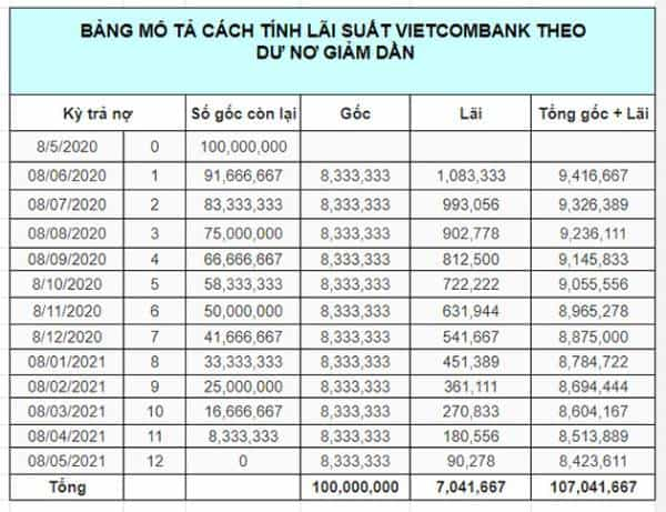Tính lãi vay ngân hàng Vietcombank theo dư nợ giảm dần